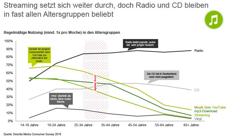 Graph zeigt die Benutzung verschiedener Audio Medien in verschiedenen Altersgruppen die Mindestens einmal in der Woche genutzt werden