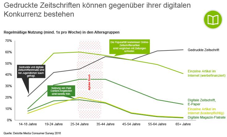 Graph zeigt die Benutzung von Magazinen in verschiedenen Altersgruppen die sie Mindestens einmal in der Woche benutzen