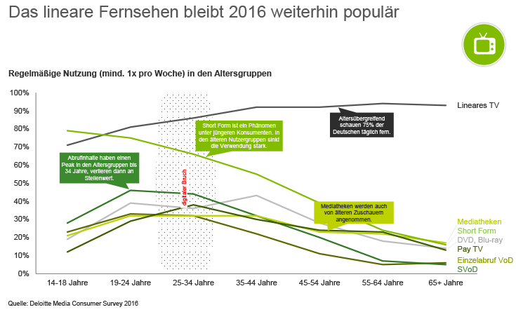 Graph der die Benutzung verschiedener Video Medien in verschiedenen Altersgruppen zeigt die Mindestens einmal in der Woche genutzt werden