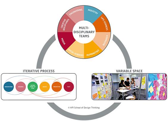 Diagramm welches die Erfolgsfaktoren des Design Thinkings aufzeigt