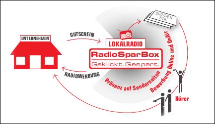Eine Grafik die zeigt wie die RadioSparBox funnktioniert