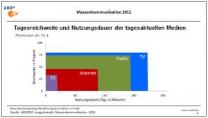 Flächendiagramm zum Thema Mediennutzung