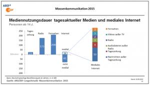 Balkendiagramm zum Thema Mediennutzungdauer