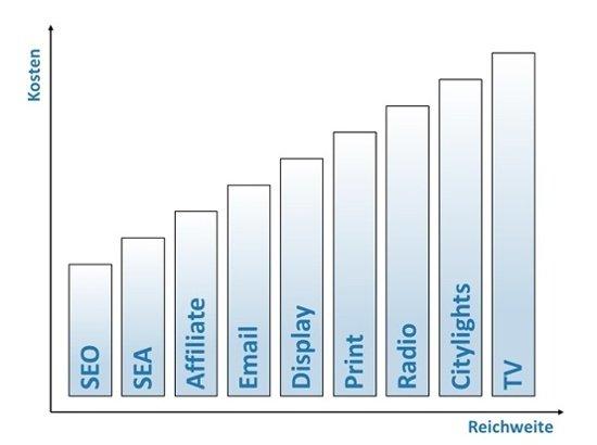 Diagramm, dass die Kosten von Start-ups in Verbindung zu ihrer Reichweite zeigt