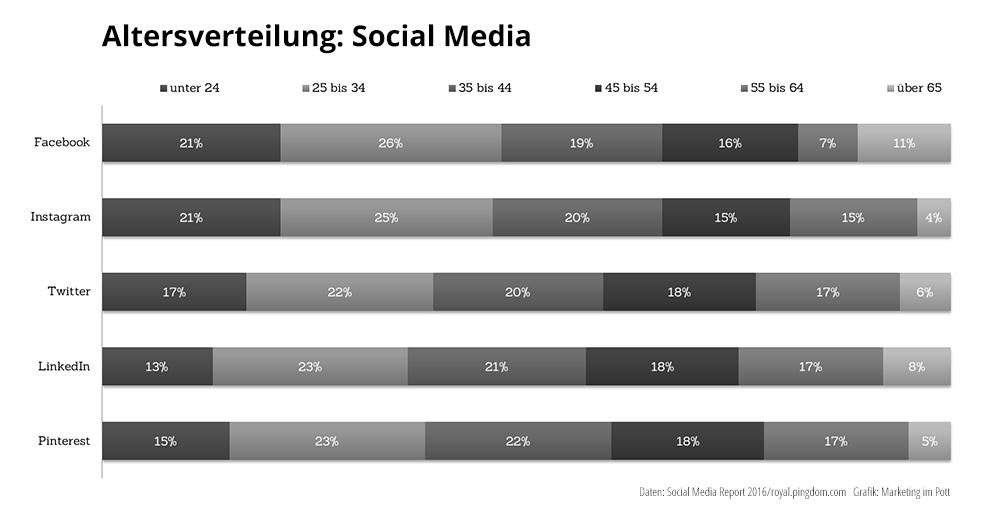 Die Altersverteilung in den unterschiedlichen sozialen Netzwerken. Grafik: Marketing im Pott