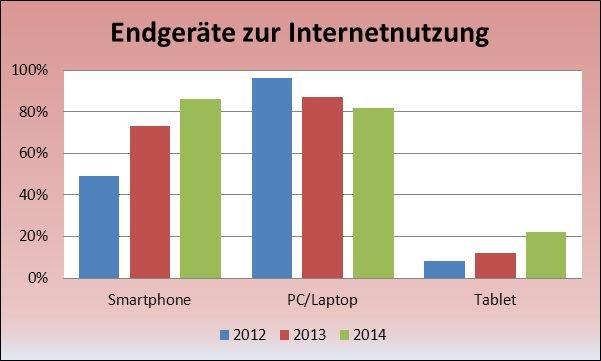 Diagramm der den Besitz von verschiedenen Endgeräten zur Internetnutzung zwischen den Jahren 2012 bis 2014 in Prozent anzeigt