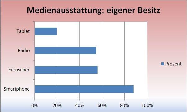 Diagramm der die Medienausstattung verschiedener Multimediageräte in Prozent angibt