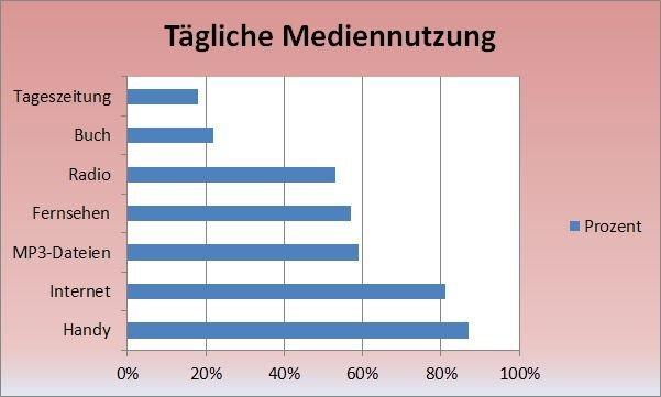 Diagramm der die tägliche Mediennutzung verschiedener Medien in Prozent anzeigt