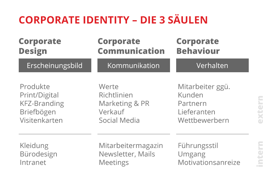 Corporate Identity – die 3 Säulen (Grafik: Marketing im Pott)