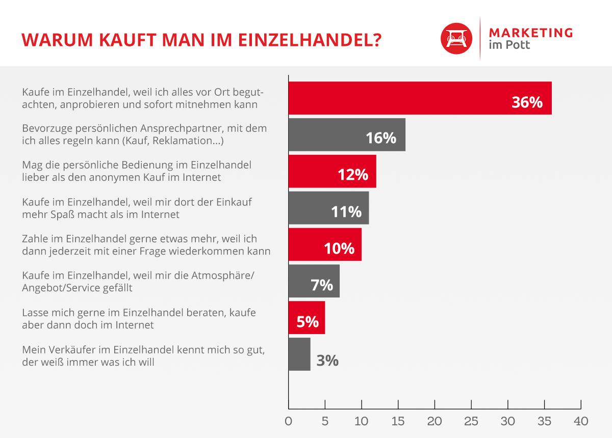 Die Gründe fürs stationäre Shopping sind vielfältig. Grafik: Marketing im Pott/Daten: Prof. Dr. Christian Zich