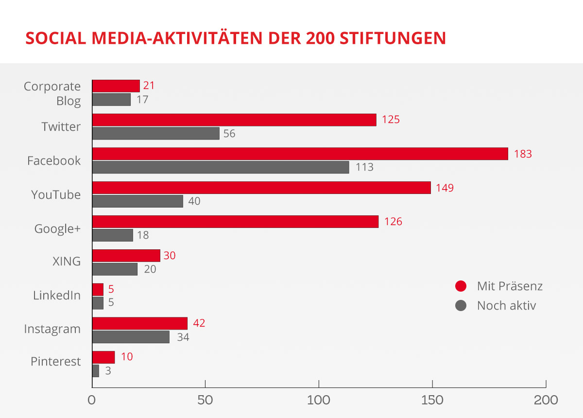 Social Media-Aktivitäten der 200 Stiftungen. Grafik: Dominik Ruisinger/Marketing im Pott